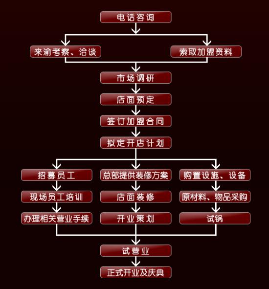 装修公司流程图